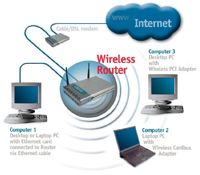 wireless local area network wlan This article explains how to build a wireless home network pick a wireless design right for you, install, and configure your new wireless network  that a wlan is.